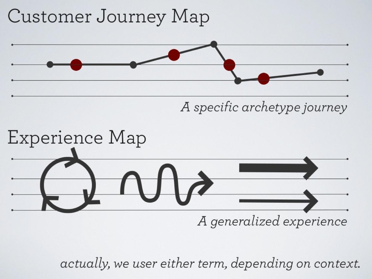 customer journey mapping on pinterest