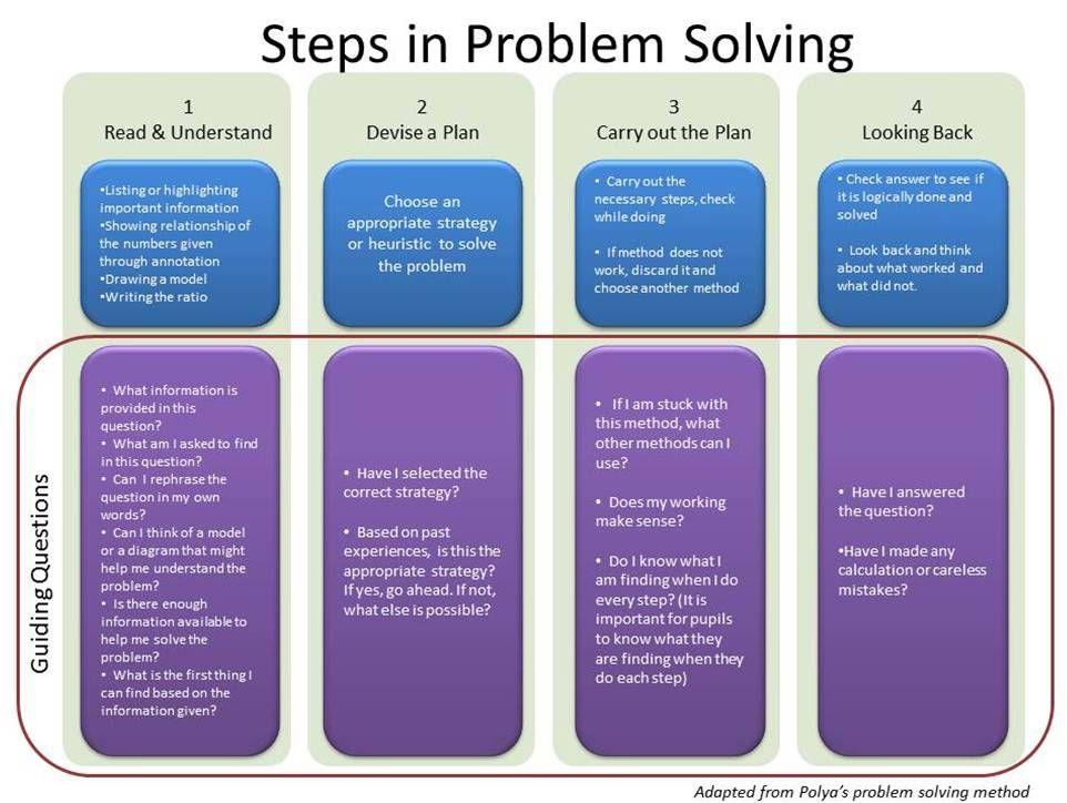 best university problem solving samples Popular Topics