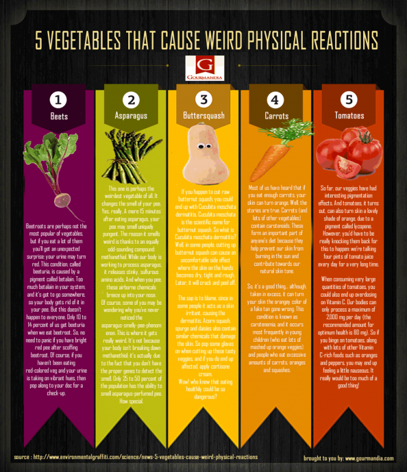 Vegetable Facts