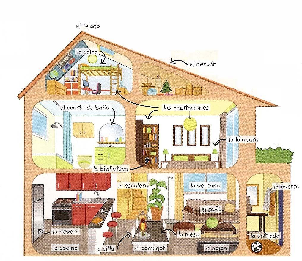 Vocabulario de la casa learning spanish pinterest - La casa del ingles ...