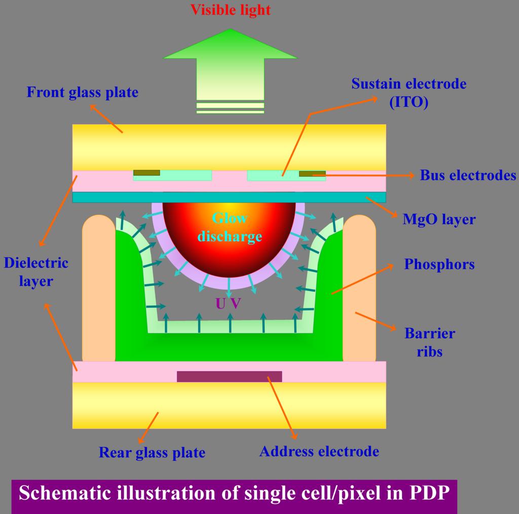 Ultraviolet Radiation Diagram Pin by ElProCus on Ele...