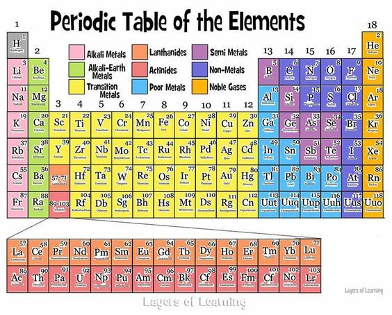The periodic table of the elements explained simply for kids and ...