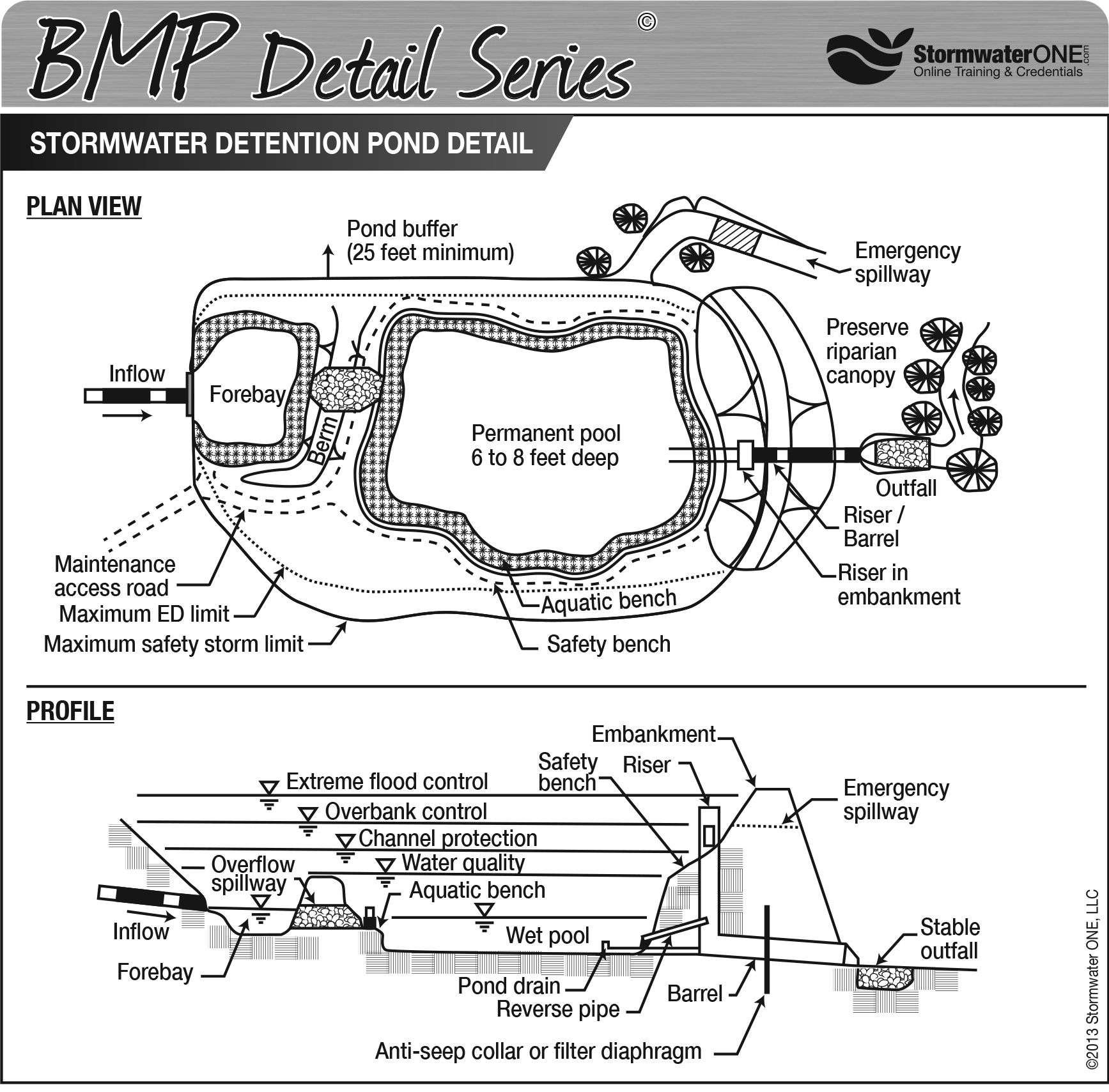 Stormwater detention pond bmp mania pinterest for Design of stormwater detention ponds