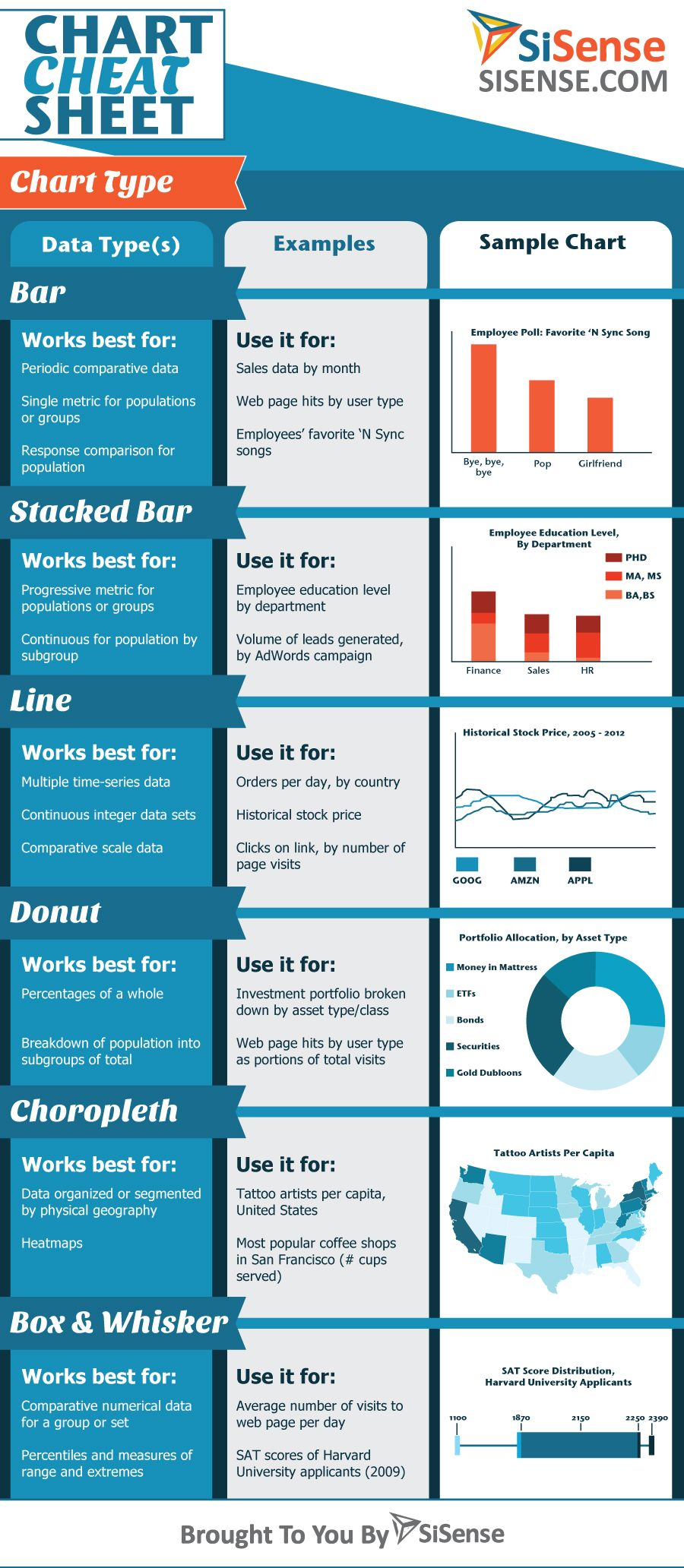 Infographic chart software