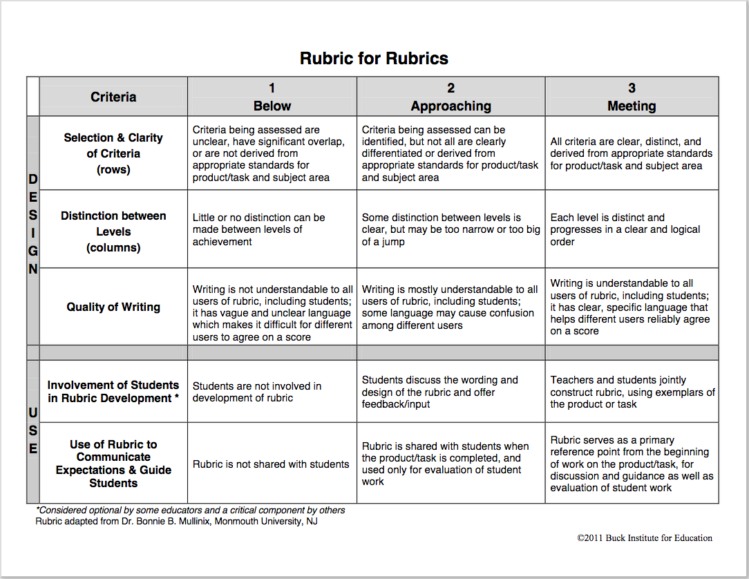 Infographic grading rubric