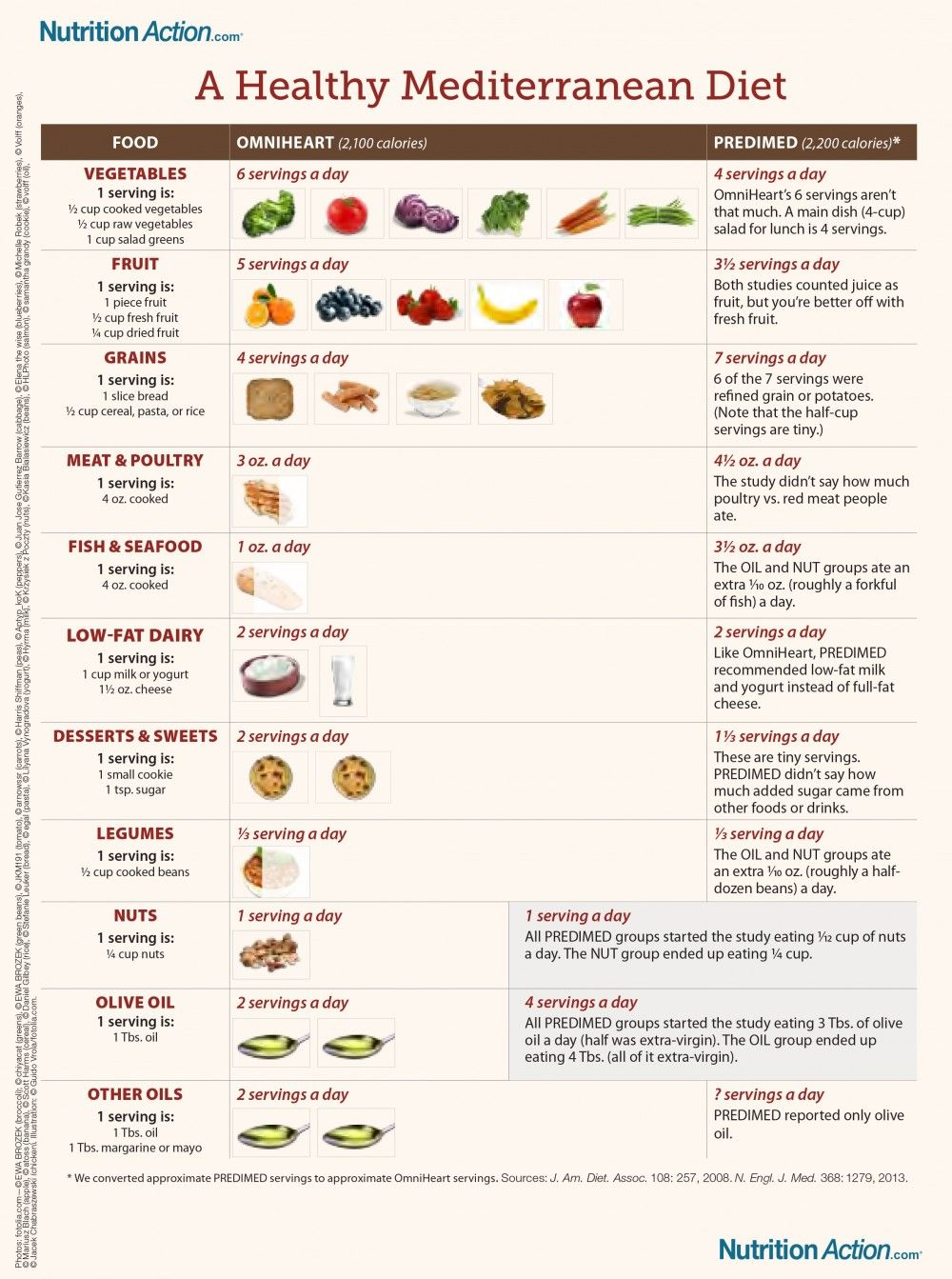 5-Day Diabetes Meal Plan images