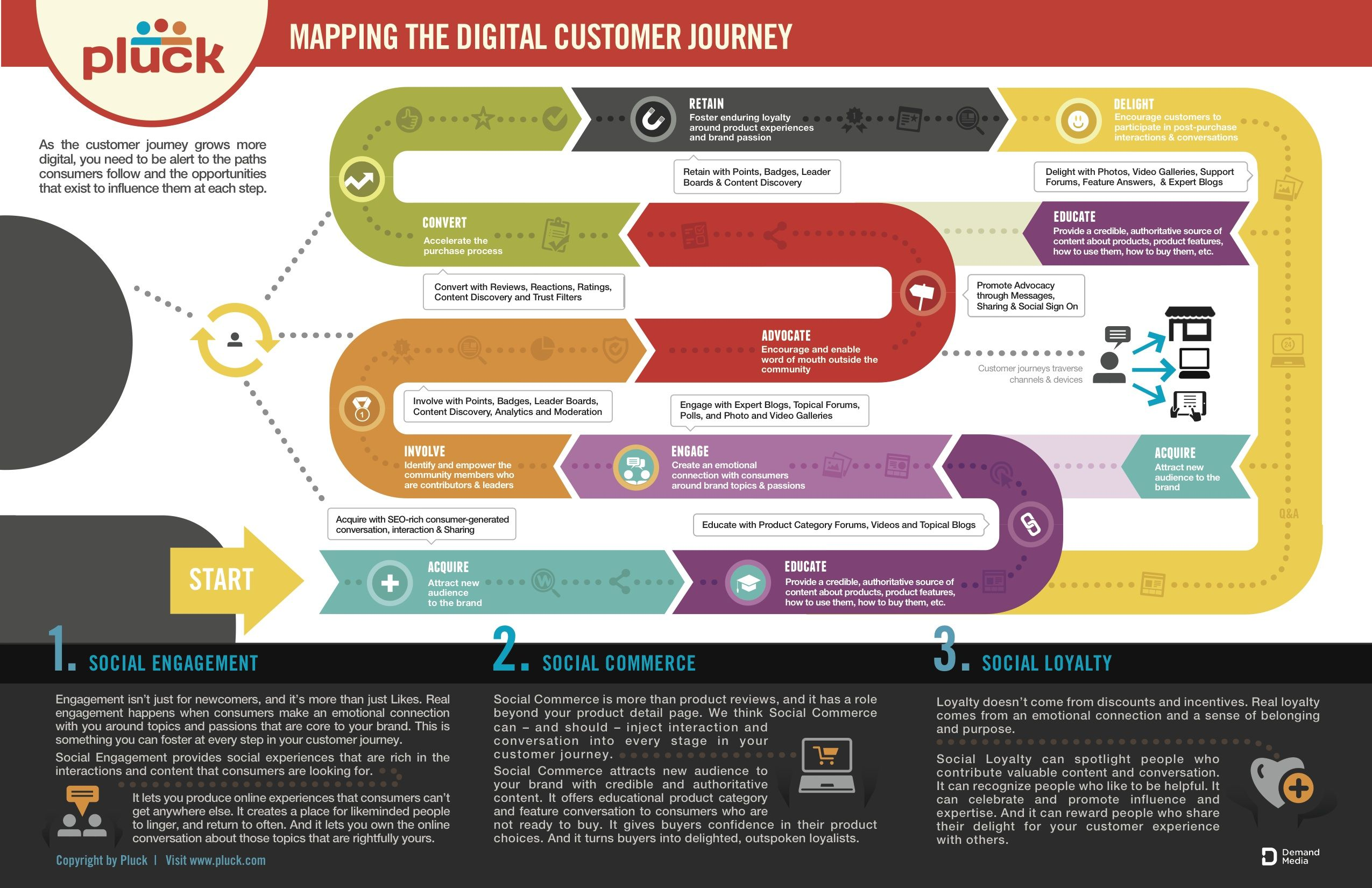 1000  images about customer journey  u0026 story telling on
