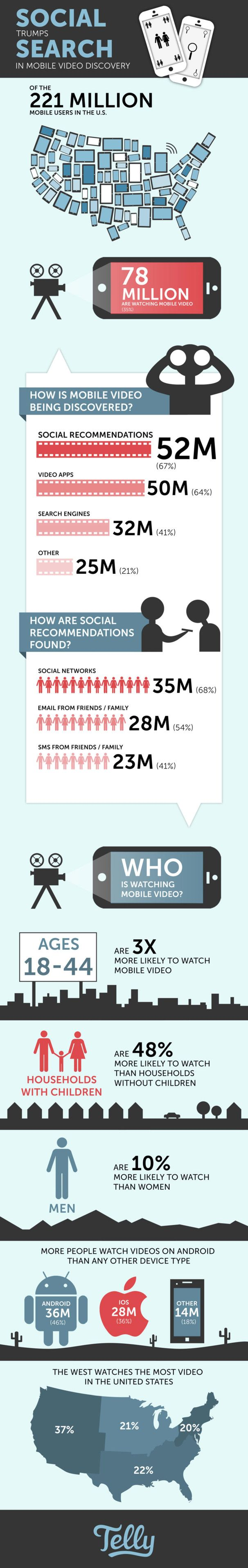 Image of Infographic: How Americans Discover Mobile Video