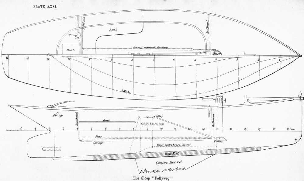 Boat Building Plan | Boatbuildin and restoration of wooden boats | Pi ...