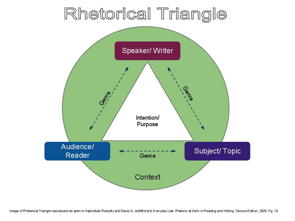 rhetorical triangle How much do you know about the rhetorical triangle find out with the interactive, multiple-choice quiz you can access the quiz via any mobile.