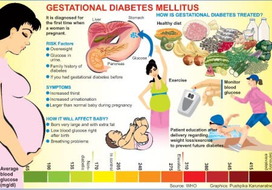 Гестационный диабет у беременных питание