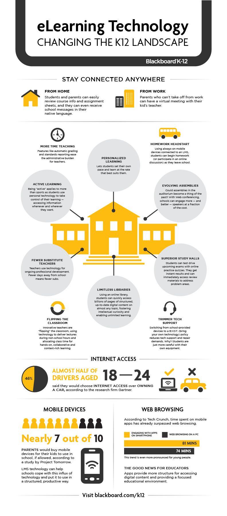 K 12 Education Infographics eLearning Technology K...