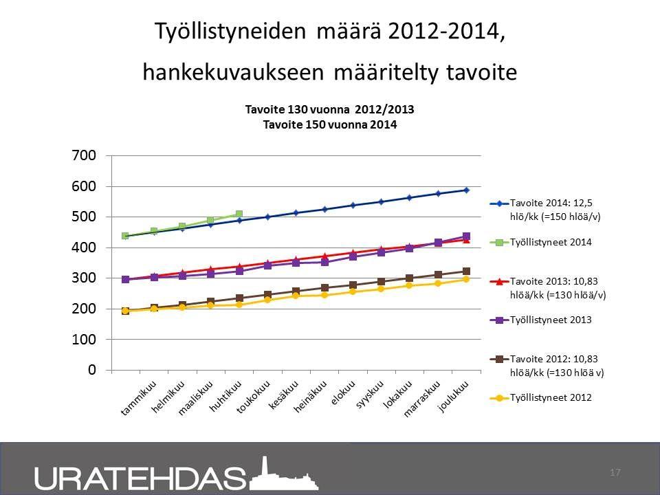 Työllistyneiden määrä suhteessa hankekuvaukseen määriteltyyn tavoitteeseen. Vertailussa toimintavuodet 2012, 2013 ja 2014