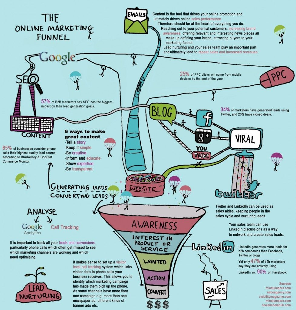 4 ways to improve your online marketing funnel track