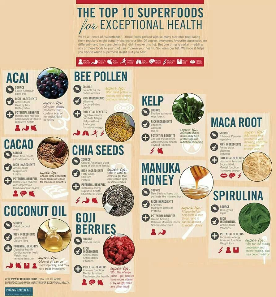 best super foods Why the indian olive is one of the best superfoods of all 08/29/2018 / michelle simmons reinstated superfood status: coconut oil has always been good for your heart, but now doctors have the science to confirm it.