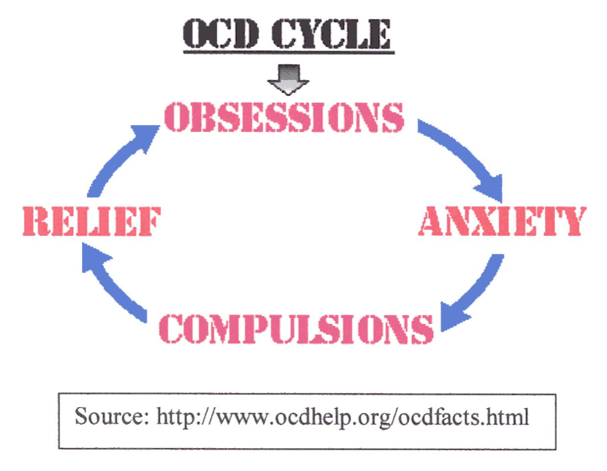 How does my essay on OCD sound? need help please! Is the paragraphs too long?