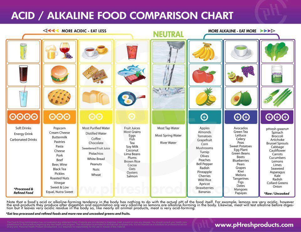 alkaline acid food chart