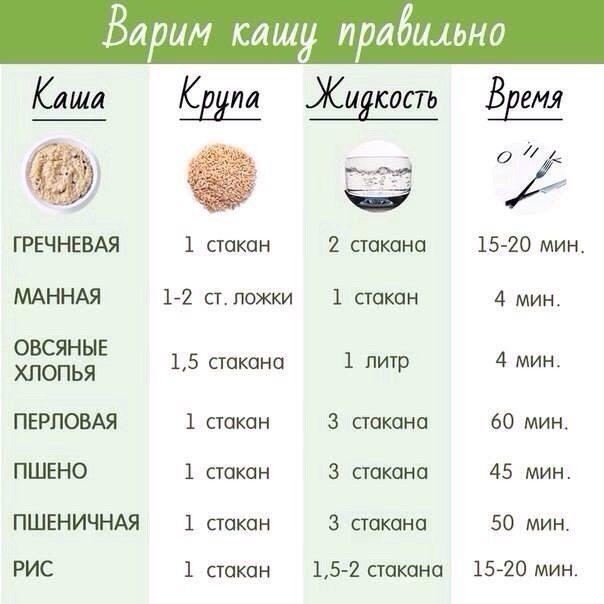 Пропорции как сварить гречку