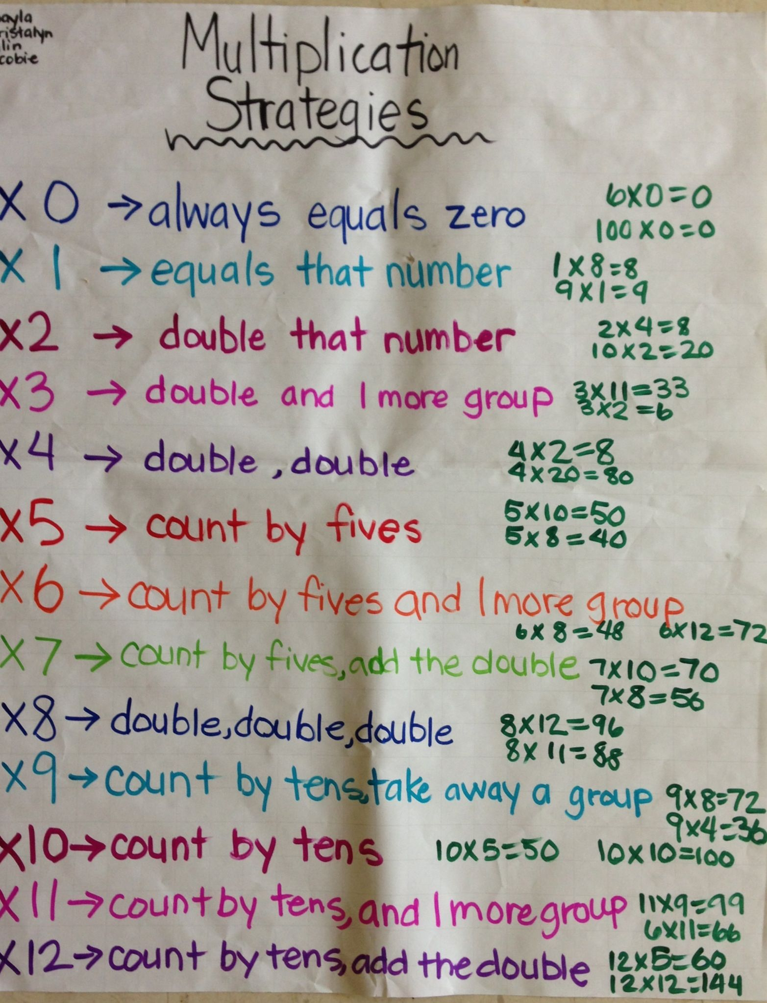 Multiplication tips pin now read later kids pinterest excellent anchor chart on multiplication strategies picture only gamestrikefo Image collections