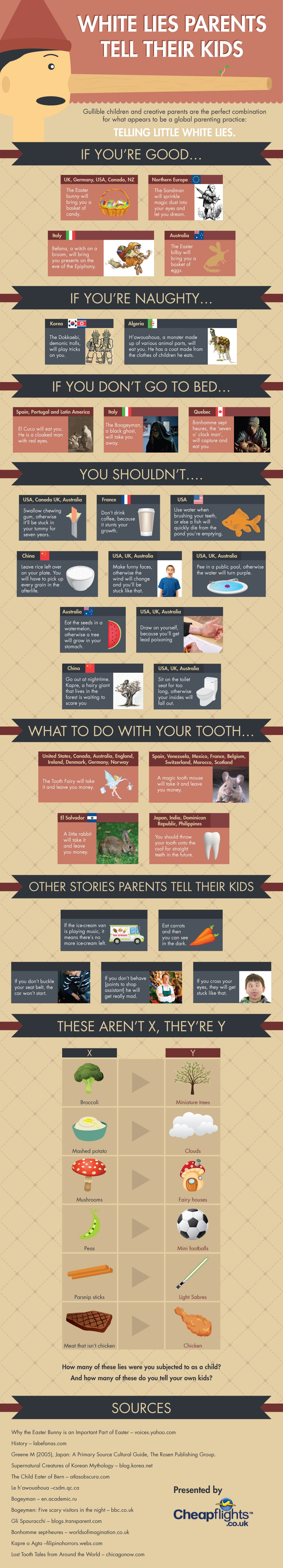 Infographic: The little white lies that parents tell their kids