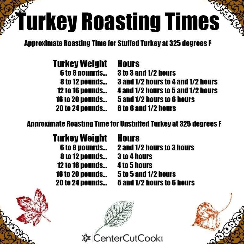 Roasting Chart For Turkey >> turkey roasting times | Yummy Recipes | Pinterest