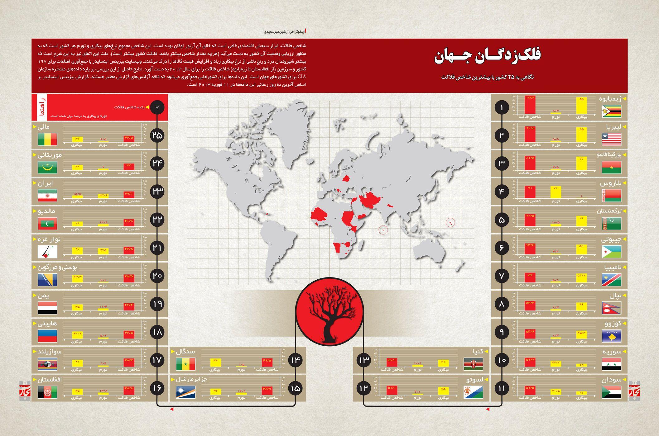 فلکزدگـان جـهان : نگاهی به 25 کشور با بیشترین شاخص فلاکت