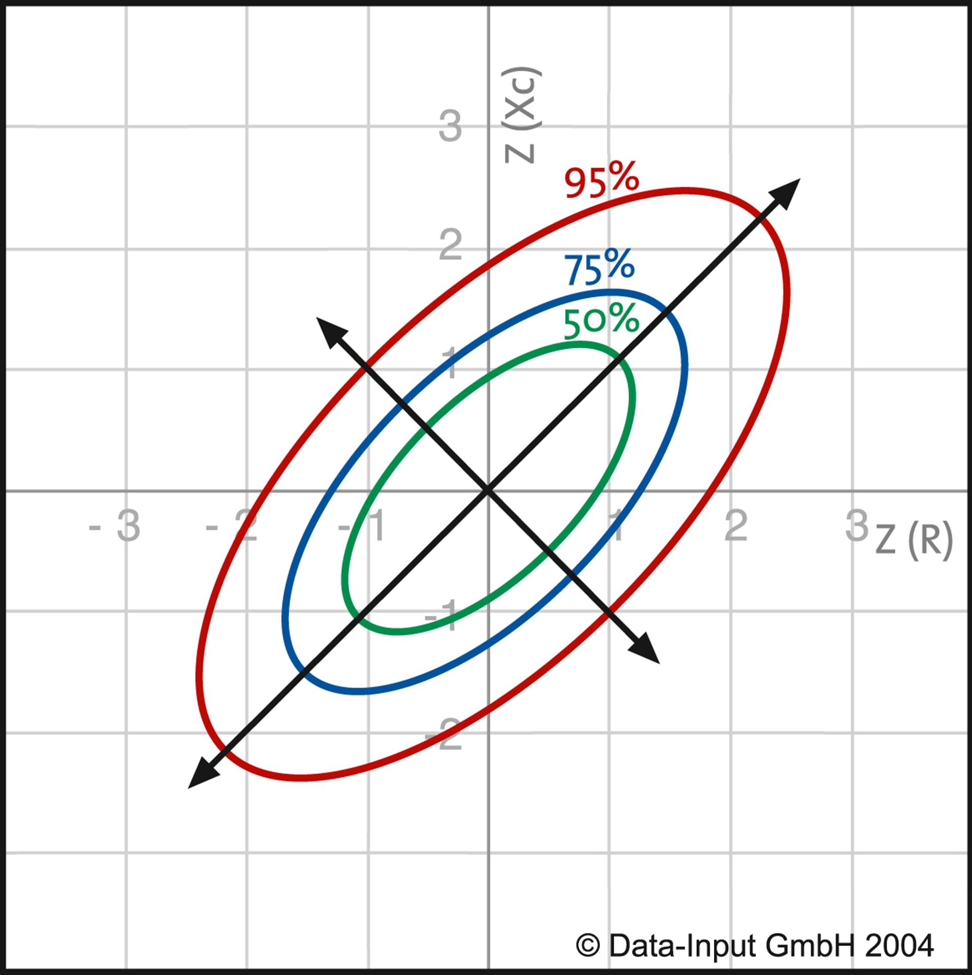 Grafico Vettoriale Impedenziometria
