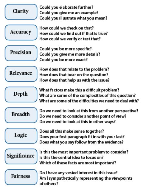 rubrics for assessing critical thinking skills