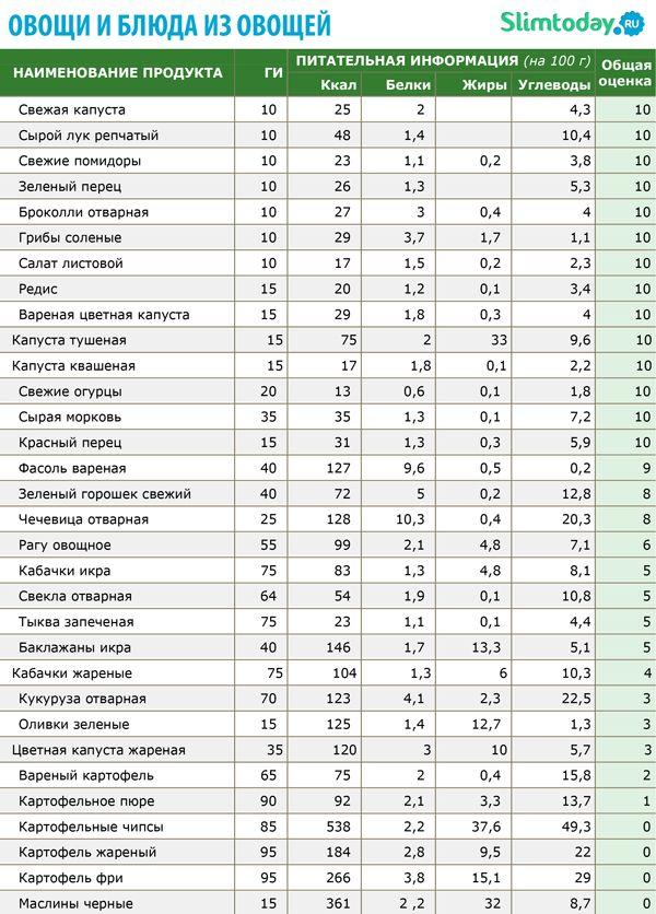 Сколько Углеводов Можно На Низкоуглеводной Диете
