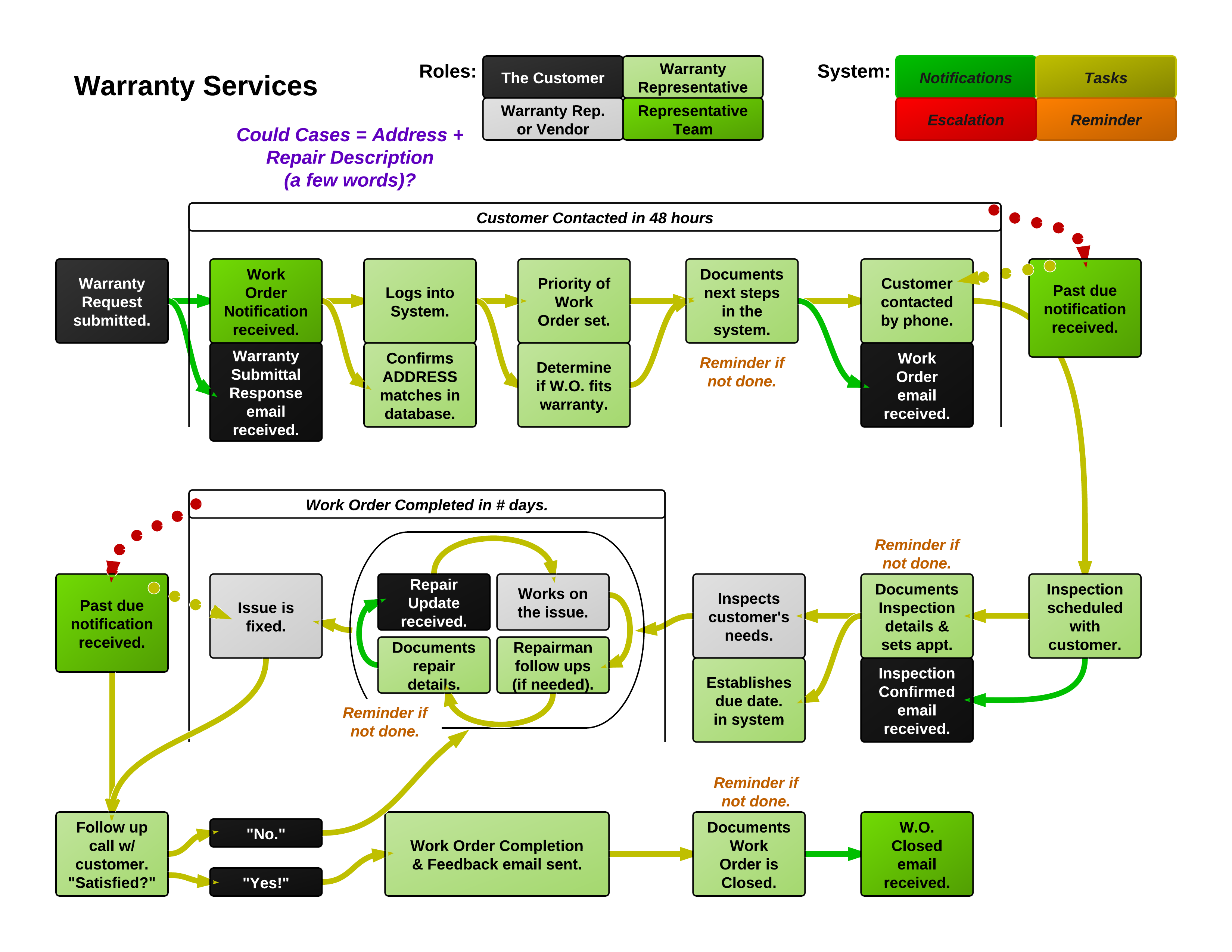 complex process map | LR Customer Experience Journey Map ...