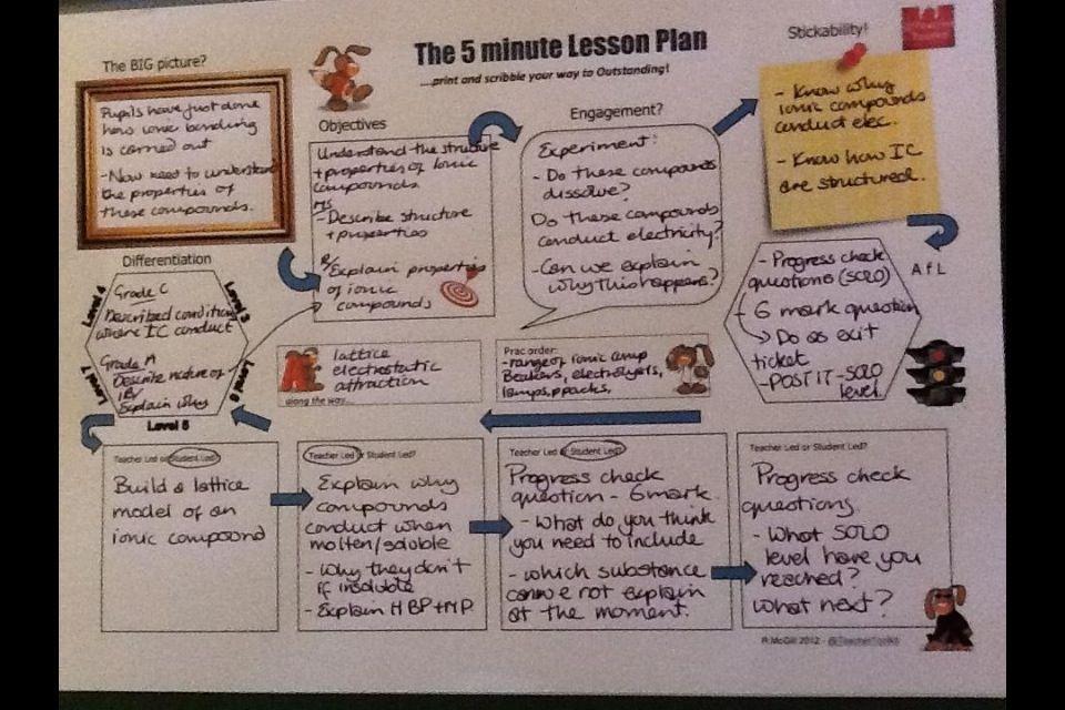 The 5 Minute Lesson Plan Series Teachertoolkit Dinosauriensfo