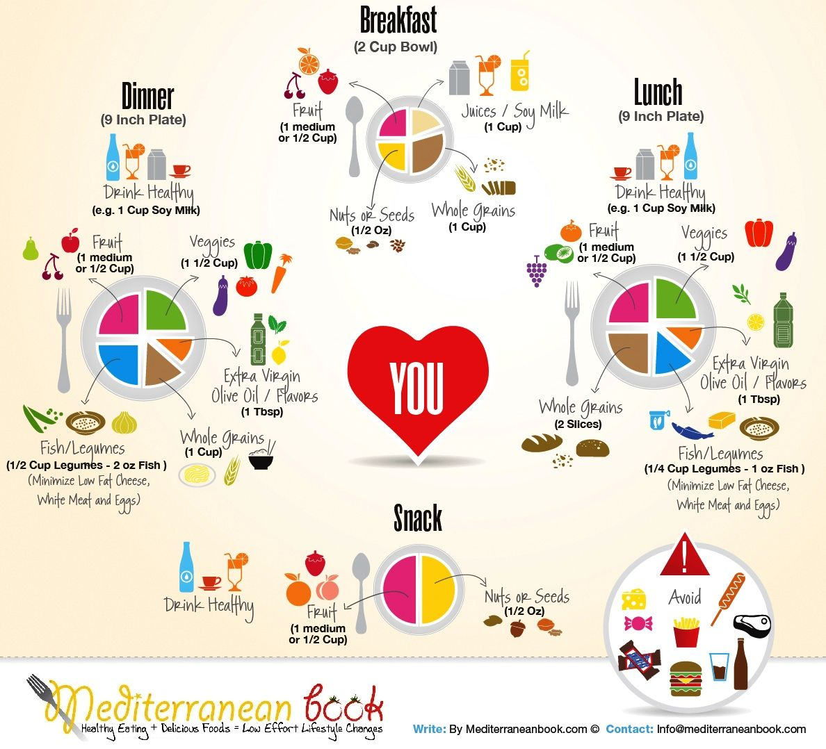 Mediterranean diet healthy alternatives pinterest for Mediterranean menu