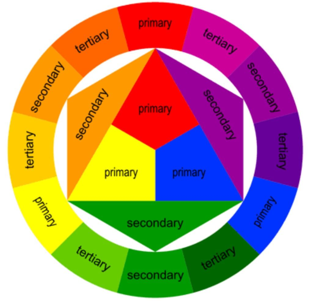 Basic colour wheel art lesson pinterest for Picture of colour wheel