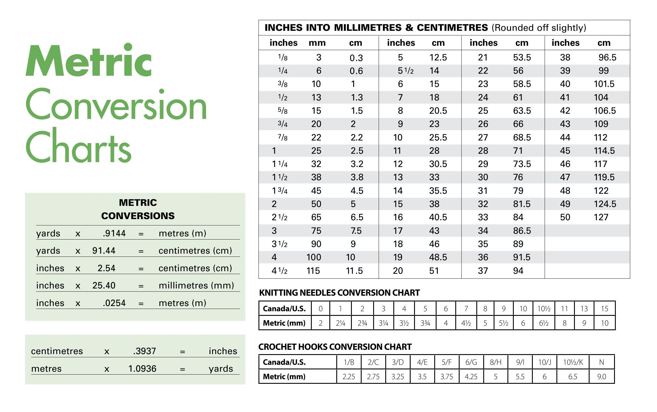 Metric conversion table mm to inches chart quotes for Millimeters to meters