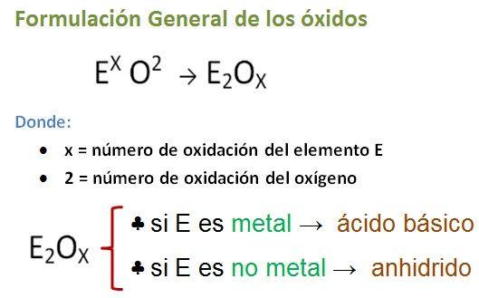 Función Oxido (básico, ácido, anhidrido) – Taller de