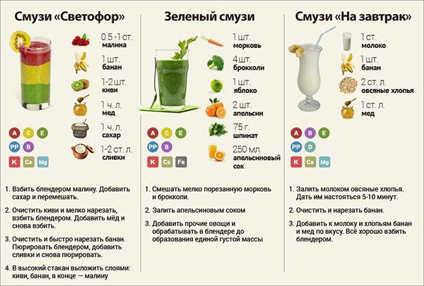 Смузи для похудения с овсянкой в блендере рецепты