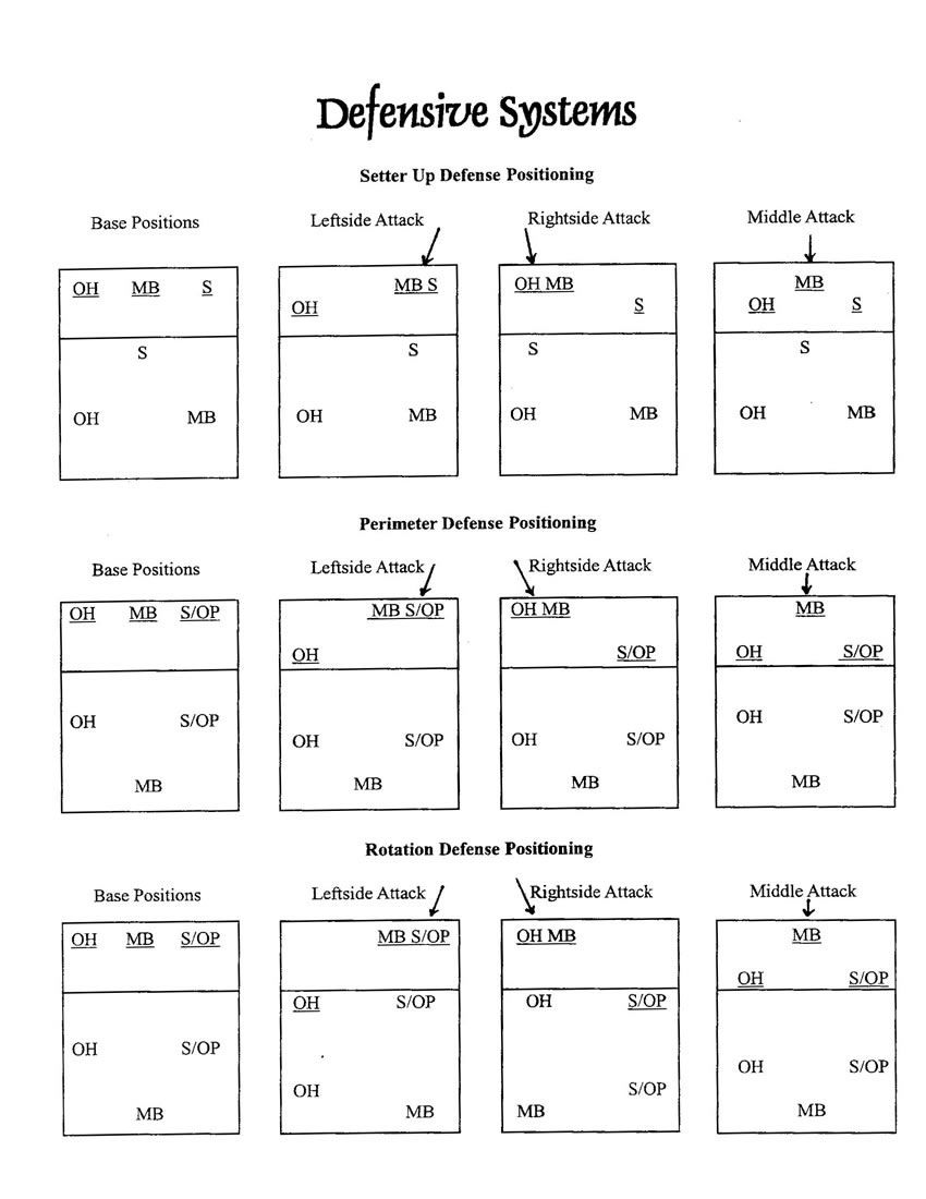 volleyball 5 1 rotations Volleyball offense 5-1 rotation diagrams and explanations to help you visualize positioning on the court.