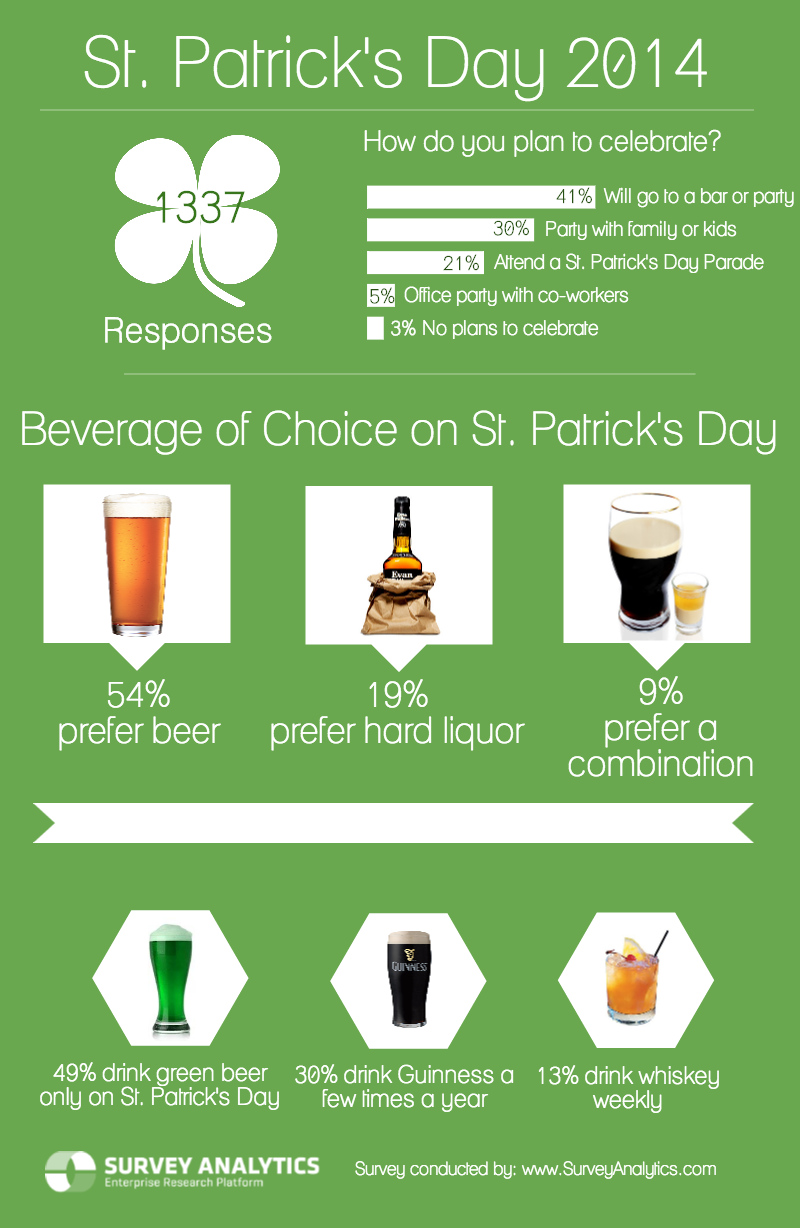 St. Patricks Day 2014