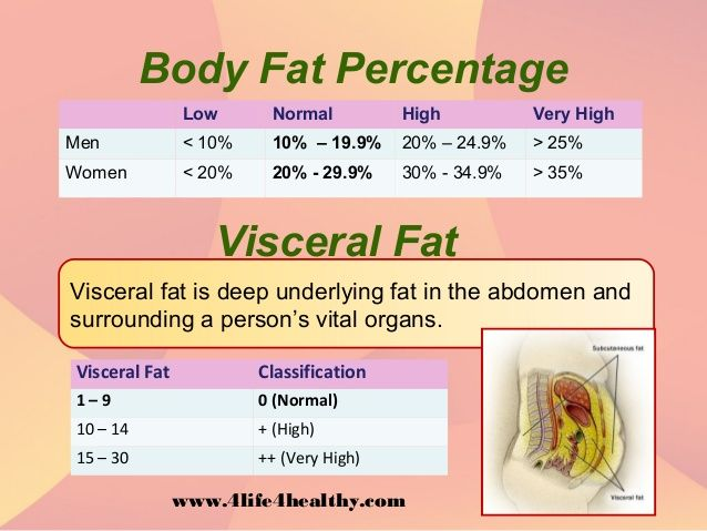 Ideal body fat percentage for women
