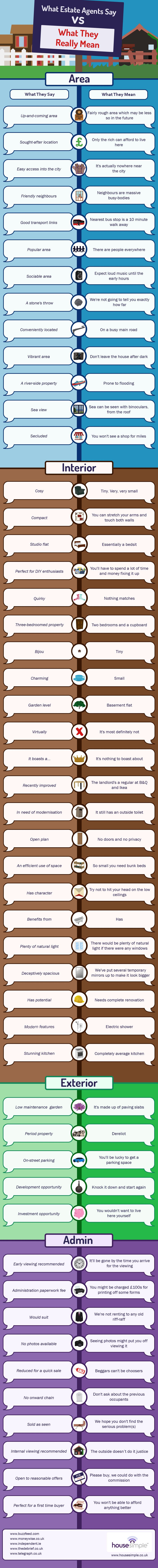 What Estate Agents Say vs What They Really Mean #infographic