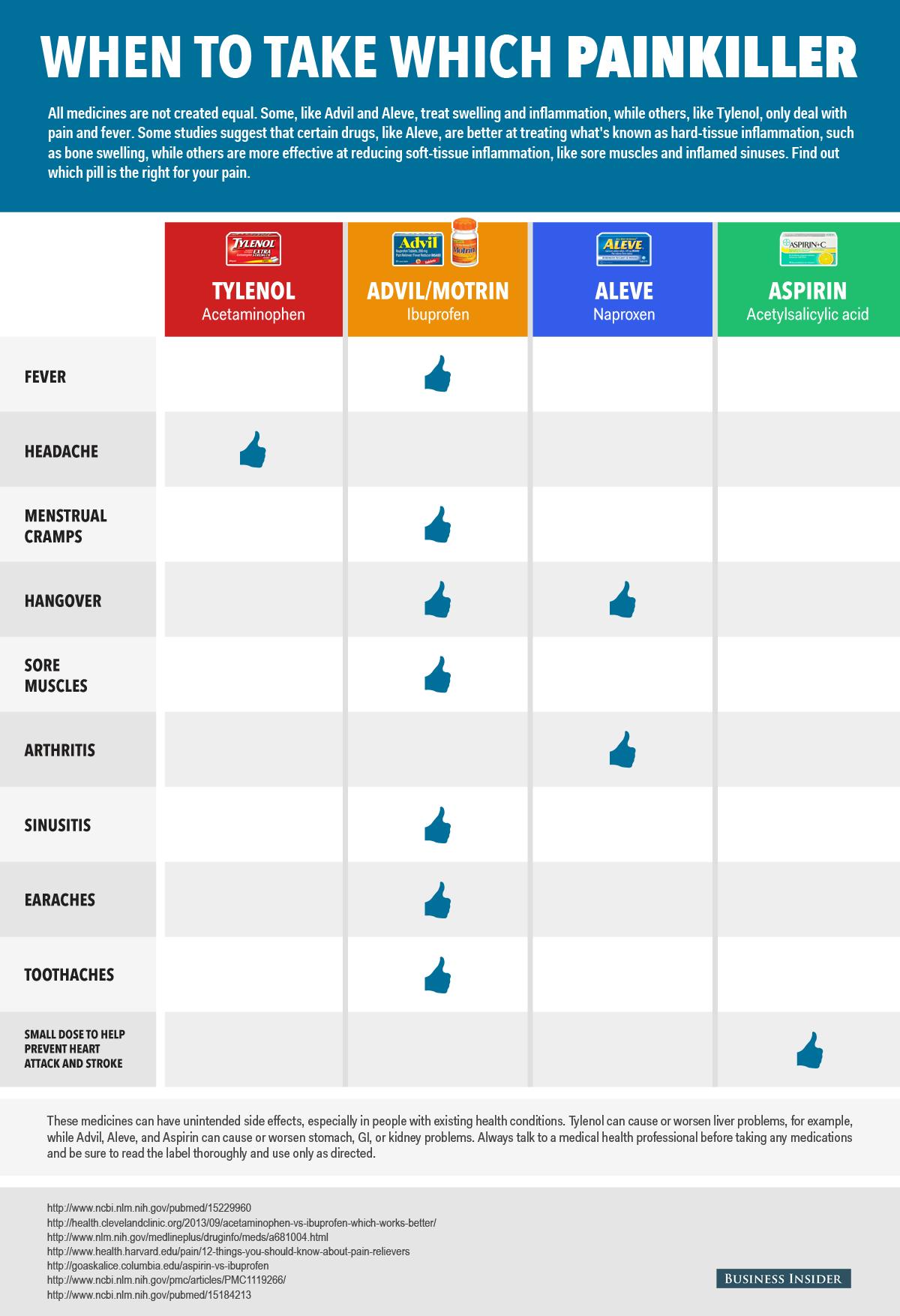 Main Differences Advil Tylenol Aleve