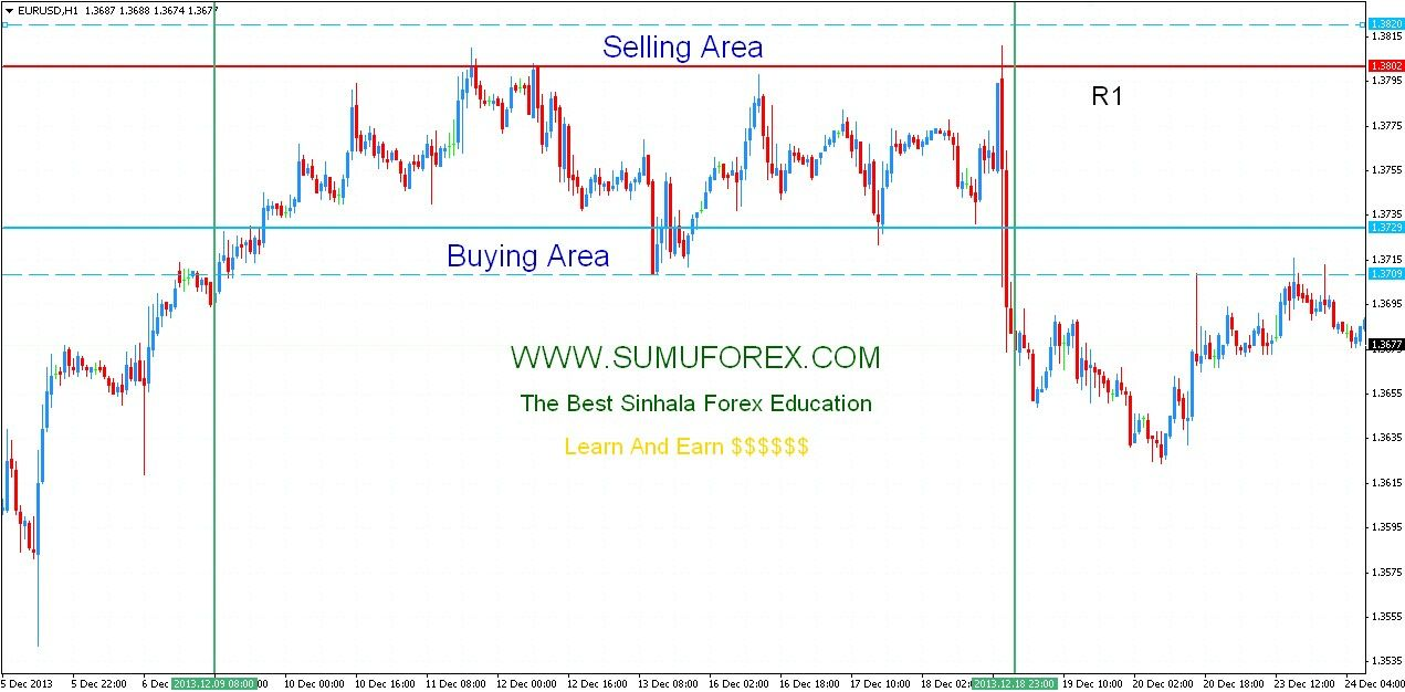Sinhala Forex Education