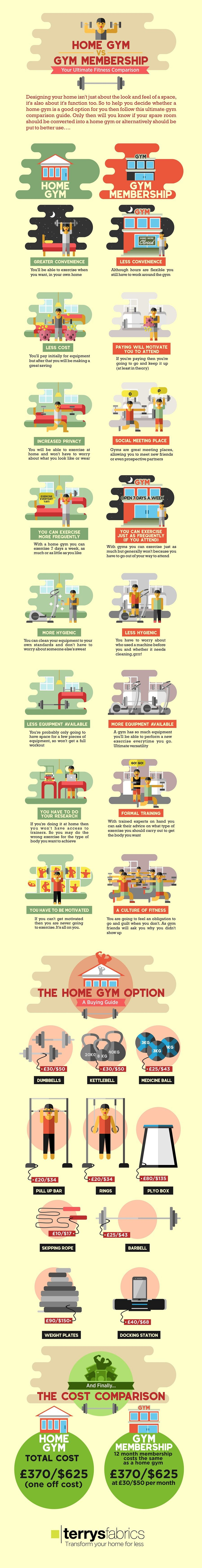 Home gym vs membership infographic visualistan