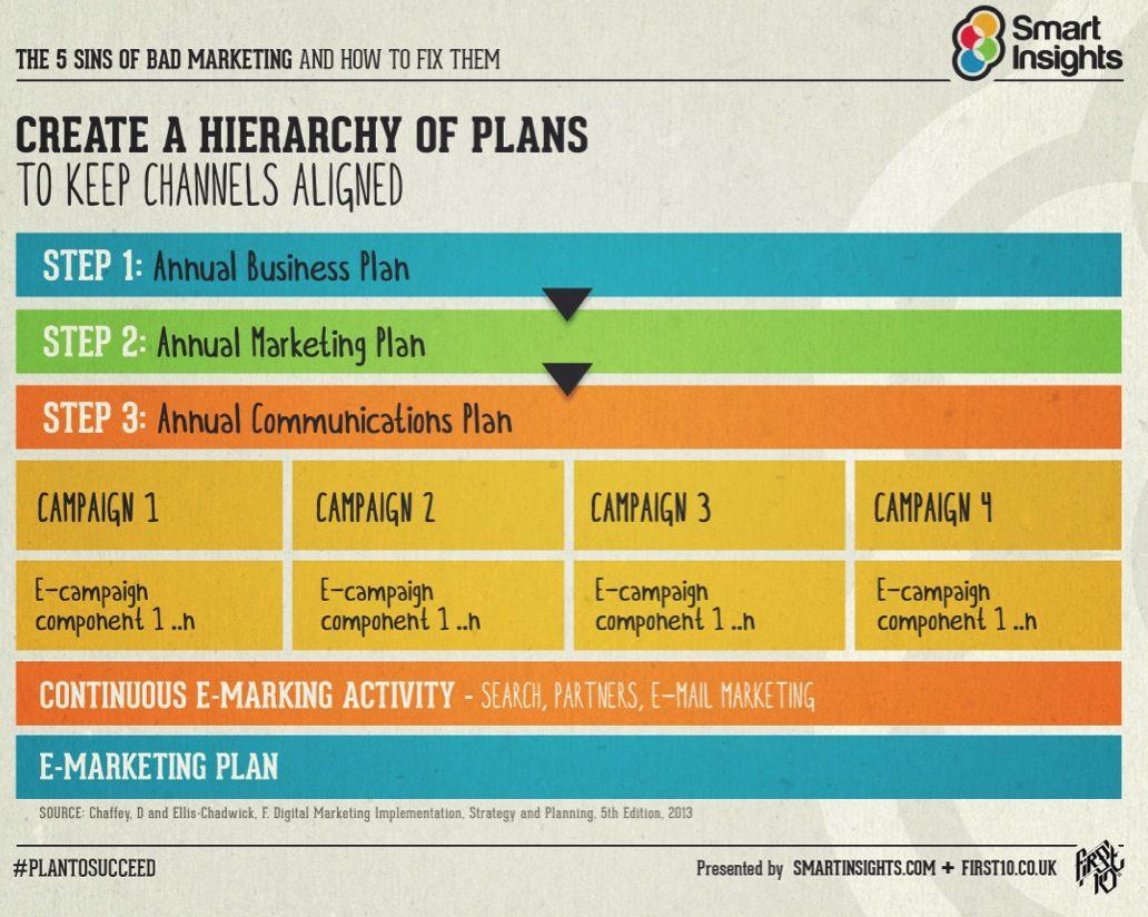 Digital marketing plan solarfm 28 images of strategy implementation plan template maxwellsz