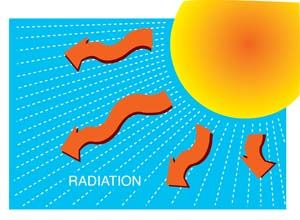 Heat Transfer-Radiation example | Cool Tools for Not-so-Mechanical ...