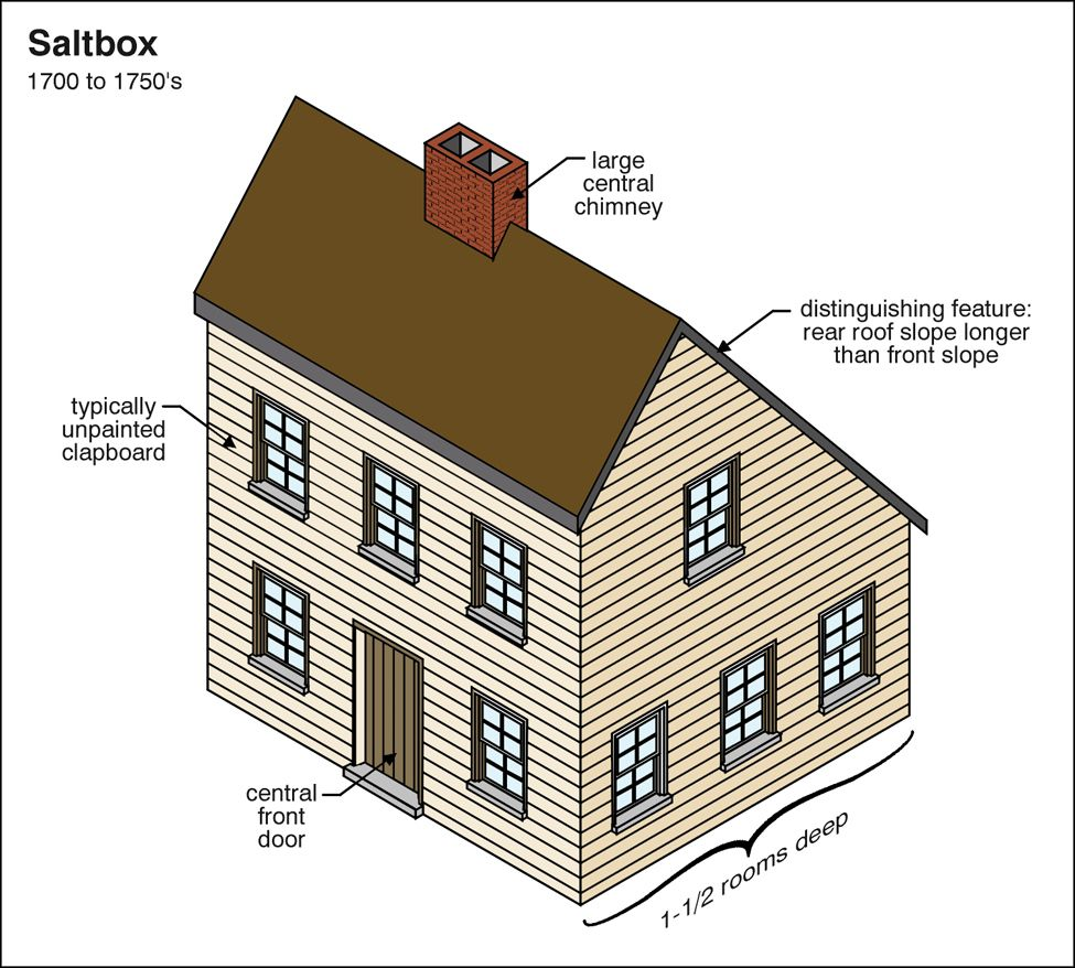 Saltbox architectural resources pinterest for New architectural styles