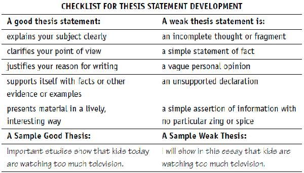 exercise thesis statement writing