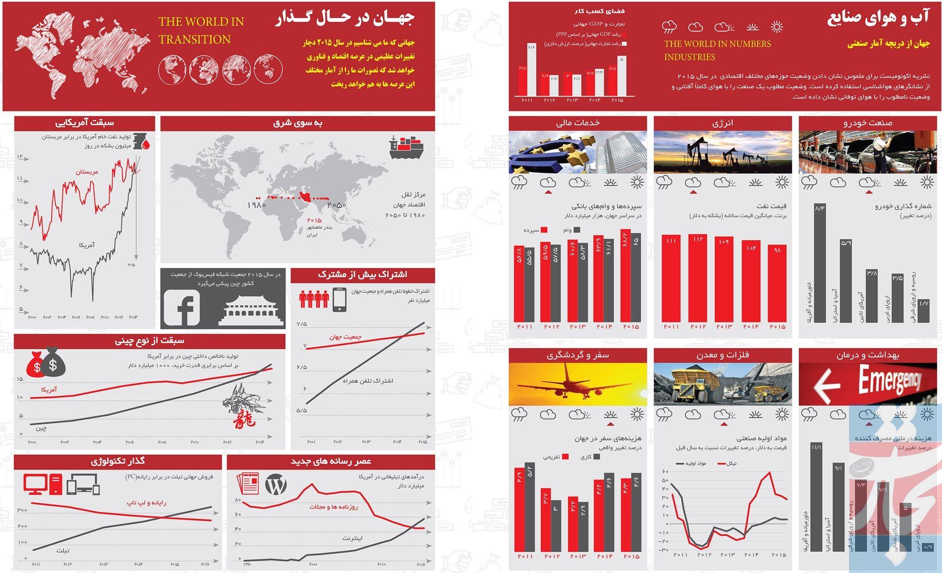 جهان از دریچه آمار صنعتی