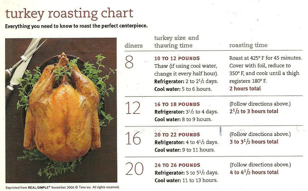 Roast Turkey Cooking Chart >> Turkey roasting chart | Dinner at Home | Pinterest