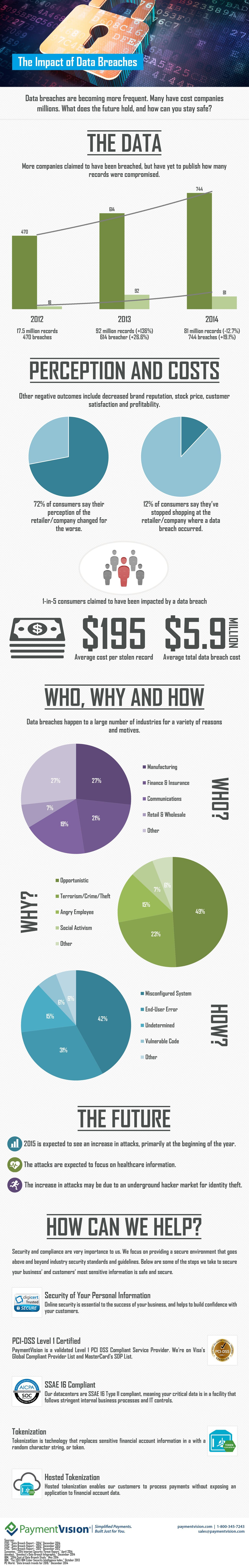 The Impact of Data Breaches #infographic